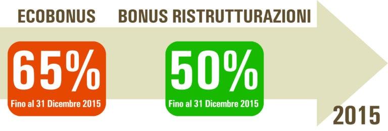 Incentivo statale 65%