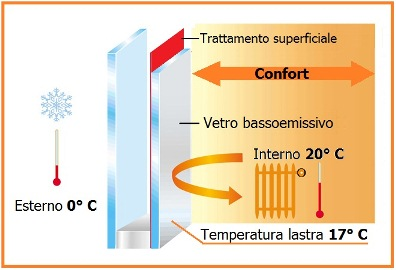 vetro basso emissivo: schema di funzionamento