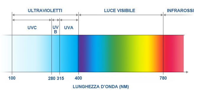 luce visibile