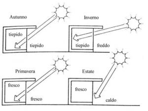 sole schermature solari